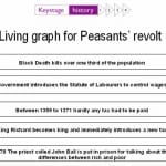 Why did Peasant unrest boil over into revolt in 1381?