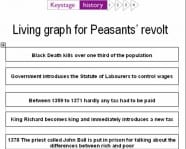 Event cards for Peasant's revolt